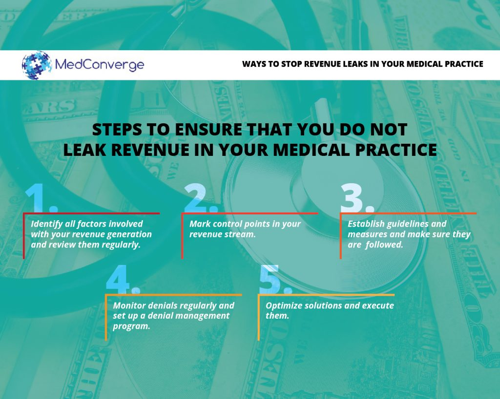 02 MedConverge_Steps to Stop Revenue Leaks in your Medical Practice _05-14-16