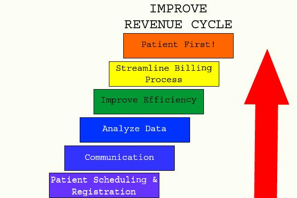 Improve Healthcare Revenue Cycle