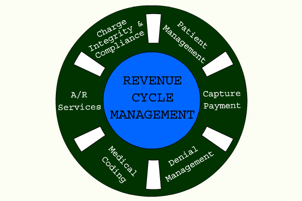 Understanding Revenue Cycle Management
