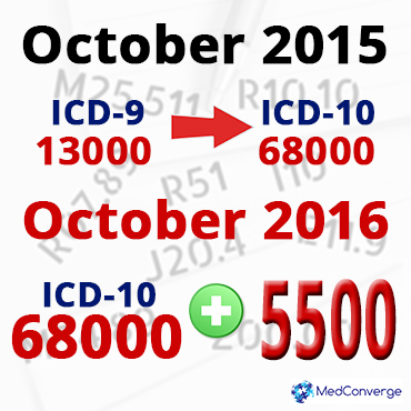 New ICD-10 Codes