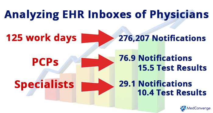 02 EHR Alterts in Physician Emails_MedConverge 03-29-16