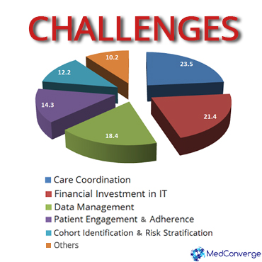 02 Population Health Management Challenges_MedConverge Medical Coding 03-15-16