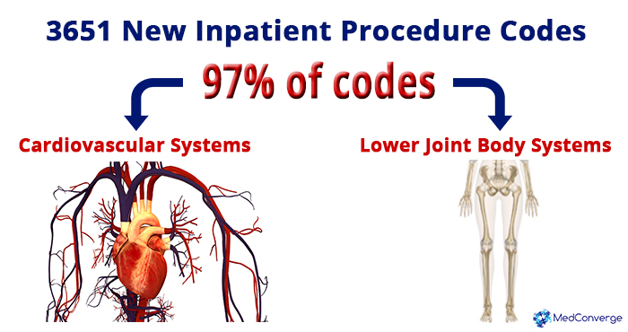 03 5500 New ICD-10 Inpatient Procedure Codes_MedConverge 03-29-16