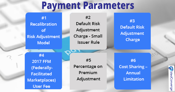 Benefit and Payment Parameters 2017