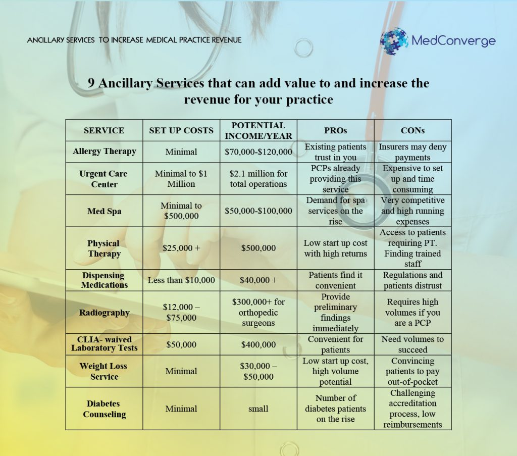 02 MedConverge_Ancillary Services to Increase Medical Practice Revenue _05-14-16